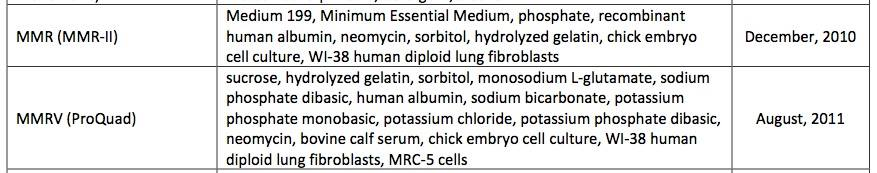 Ingredients in the MMR vaccine